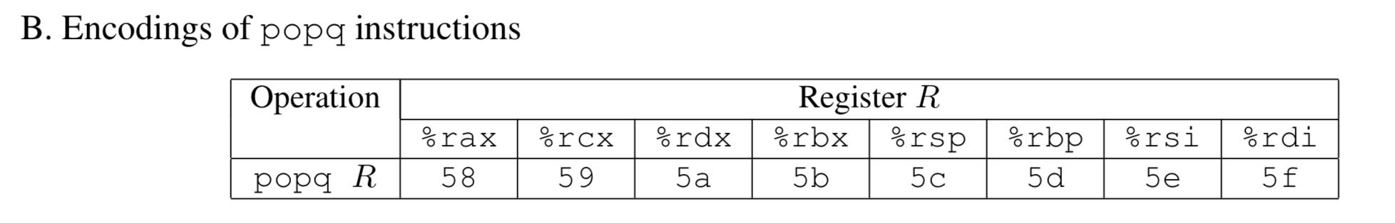 popq 指令编码