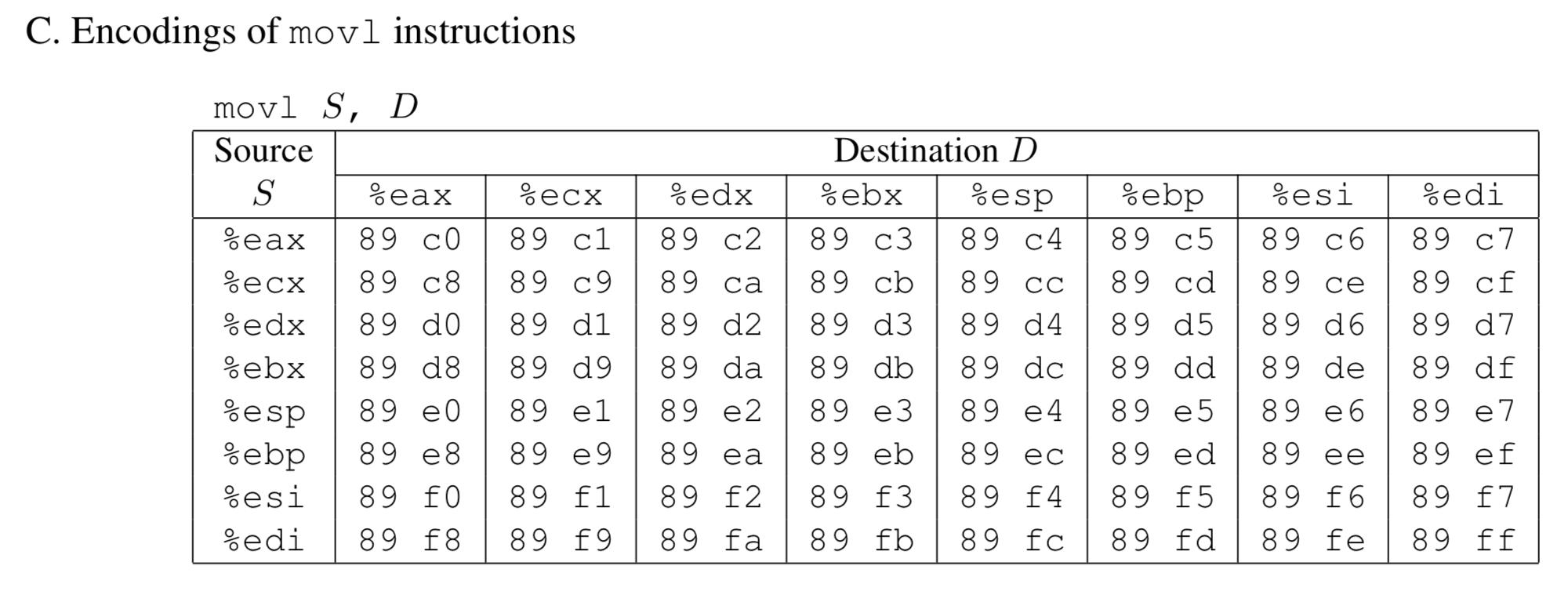 movl 指令编码