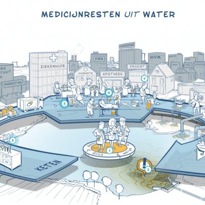 Campagne medicijnresten uit het water