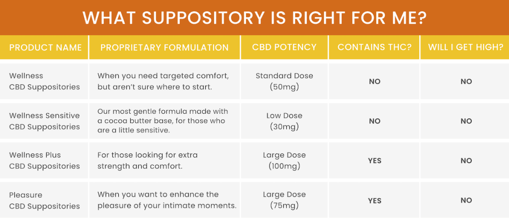 suppository chart is right for you