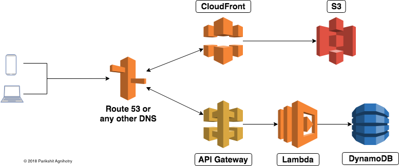 https://res.cloudinary.com/pagnihotry/image/upload/v1532367730/pagnihotry/AWS_stack.png