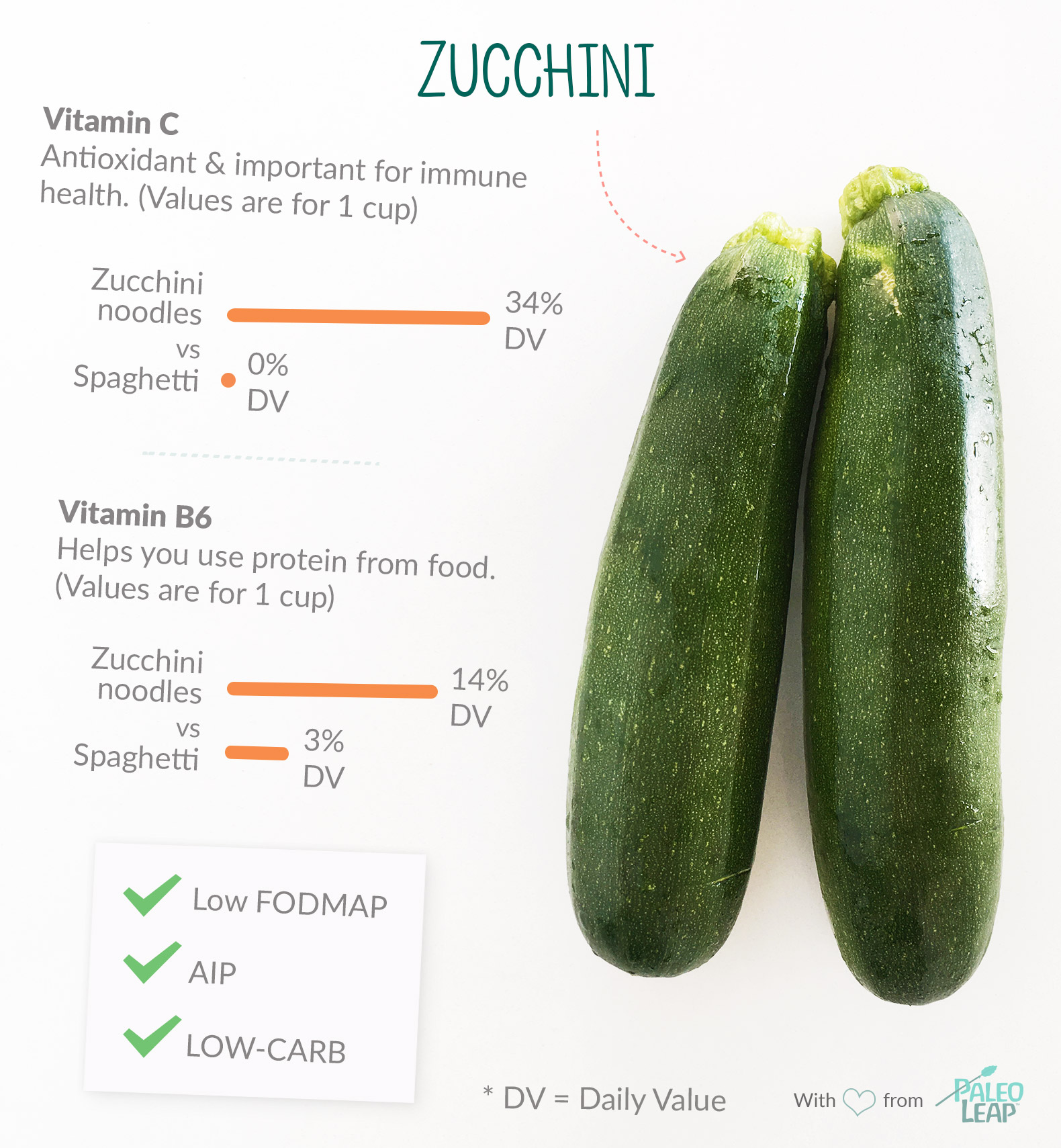 Zucchini highlights