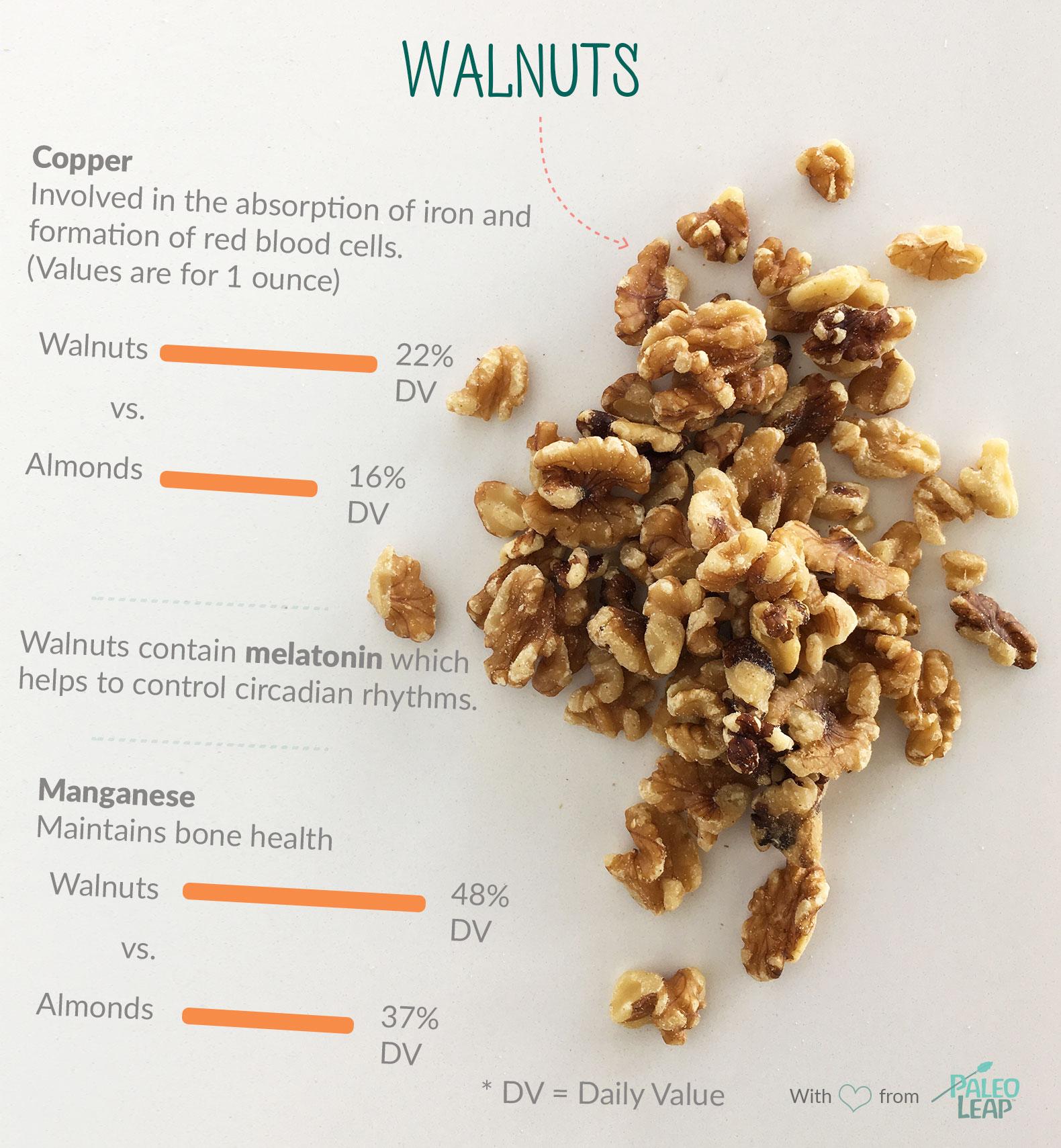 Walnuts highlights