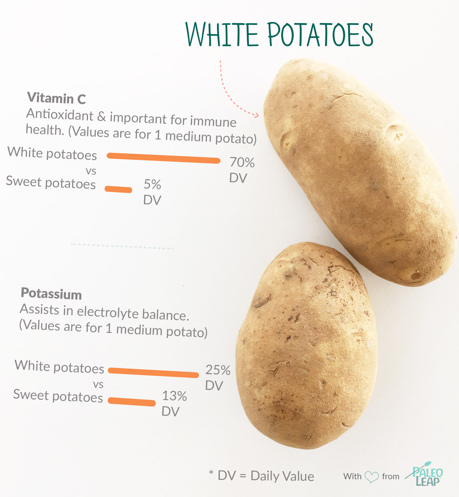 White Potatoes highlights