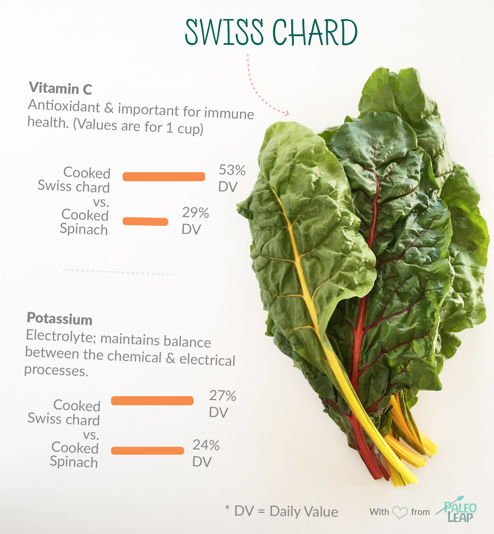 Swiss chard highlights