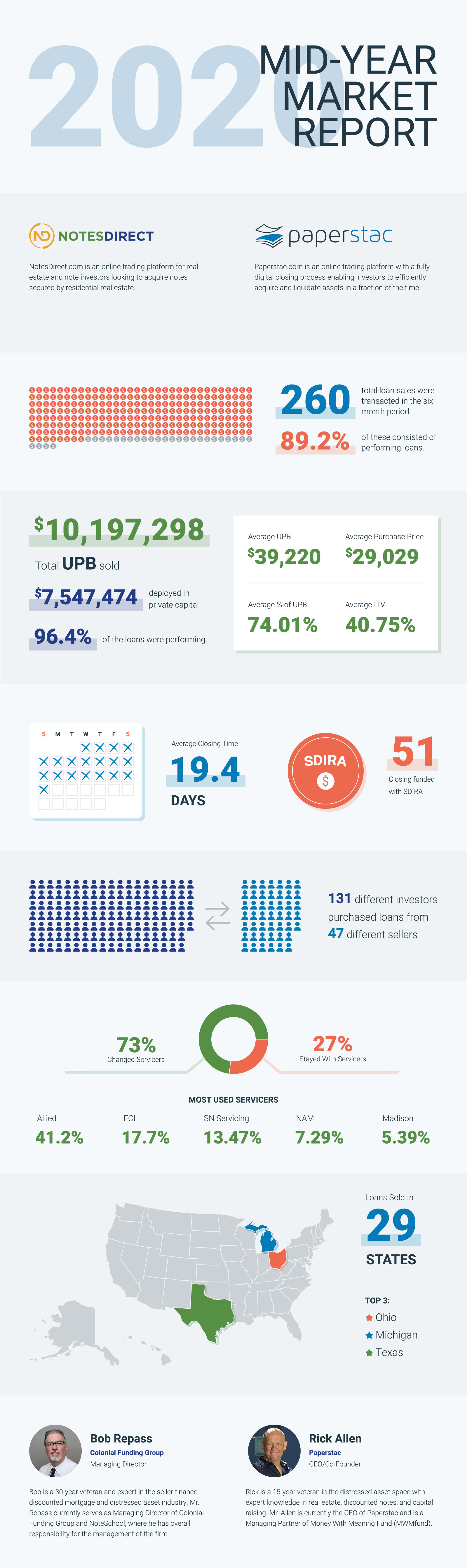 Mortgage Note Investing Market Numbers During COVID-19 Infographic