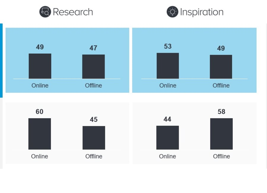 Statistics about online and in-store shopping habits
