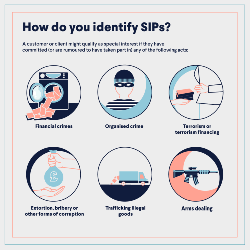 How to identify a SIP