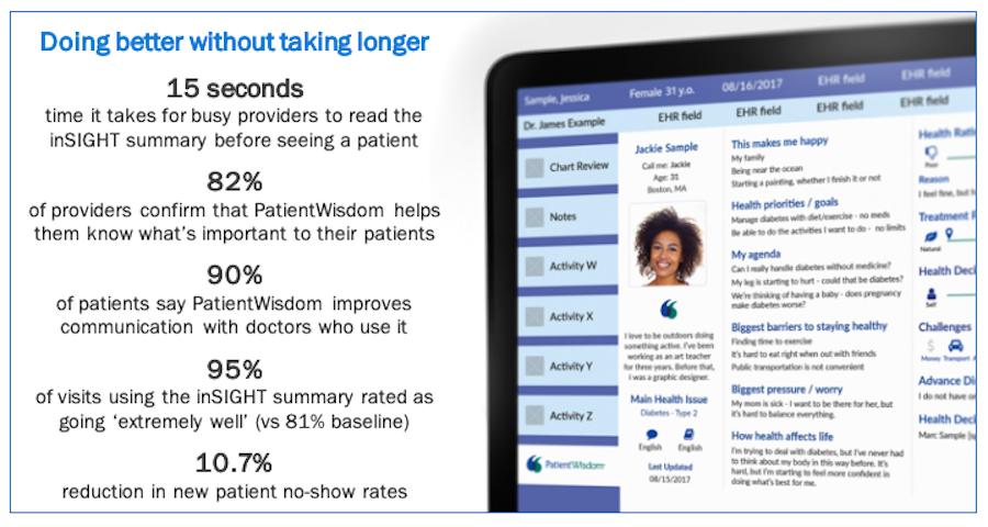 patient engagement software solution by PatientWisdom | PatientWisdom