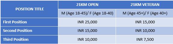 21 KM Race