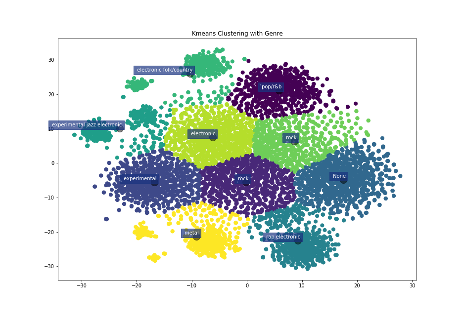 KMEAN Clustering of the Genres