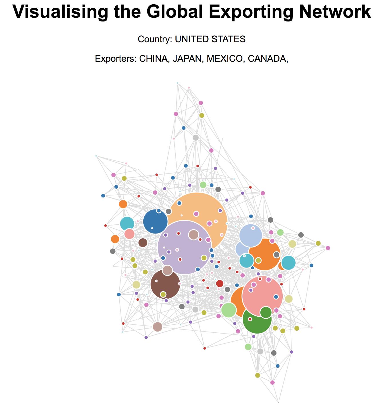 Global Exporting Network