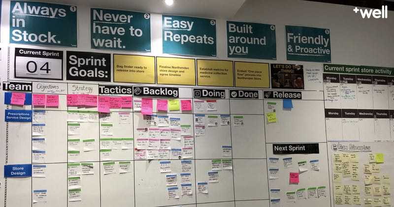 A physical wall with agile cards neatly aligned. Printed lables for sprint goals, backlog, doing, done and ready
