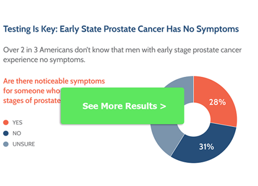The Prostate Cancer Foundation Reveals the First National Report About Lack Of Basic Prostate Cancer Understanding in The U.S.