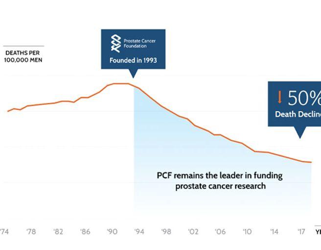 psa 3.5 cáncer de próstata