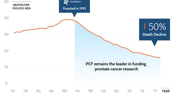 Prostate Cancer Survival Rates Prostate Cancer Foundation
