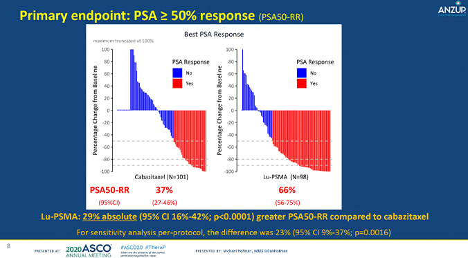 ASCO 2020: Spotlight on PSMA Therapy Trial Results