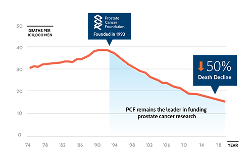 Prostate Cancer Death Rate