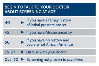 Talk to your doctor about screening