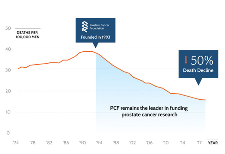 20 year survival rate prostate cancer)