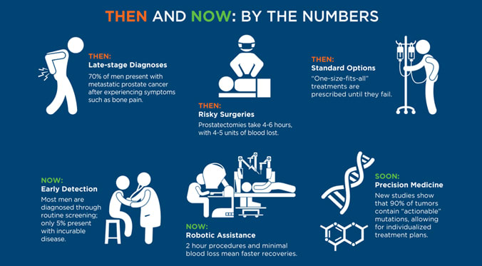 Prostate Cancer Treatment - Then and Now: By the Numbers