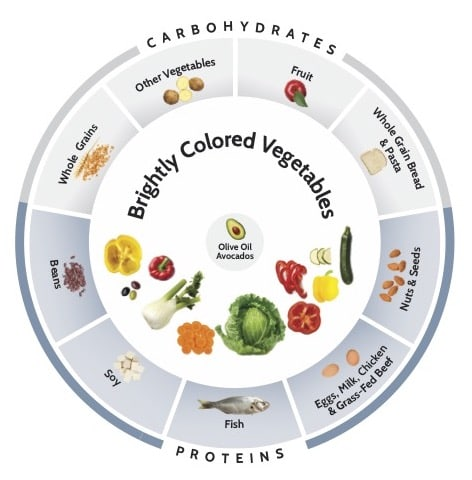 PCF Food Wheel