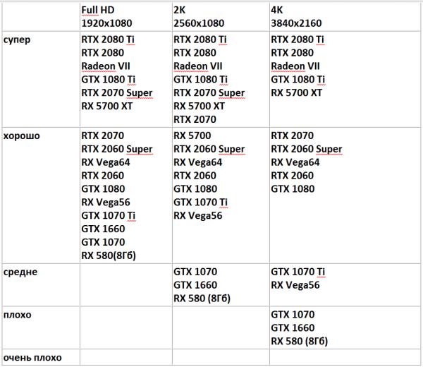 Видеокарты GTX, RTX и AMD Radeon на 3 и 4 монитора