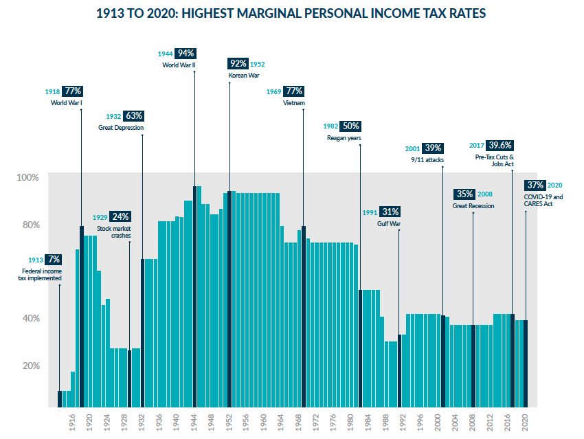 highest_marginal_personal_income_tax_rate