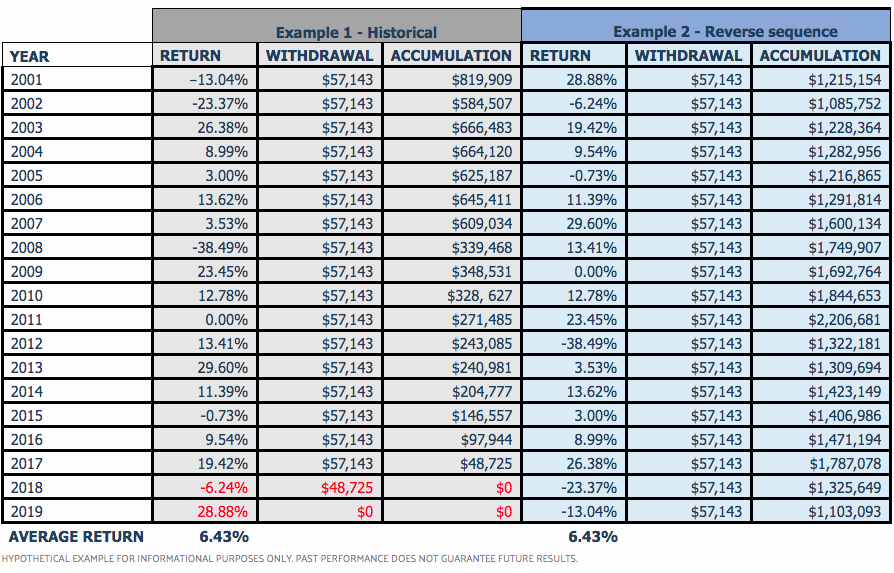 Sequence of returns risk