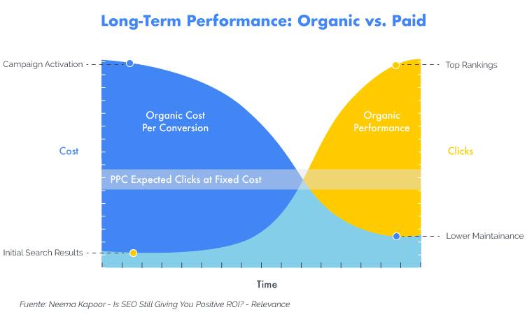 Contenidos orgánicos versus contenidos pagos
