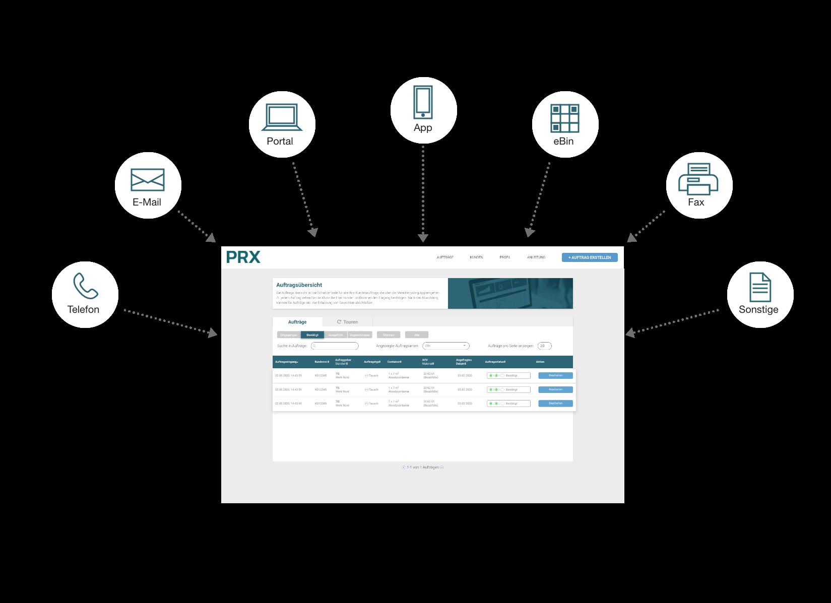 Digitale Auftragsannahme, Resourcify-Software, Entsorger