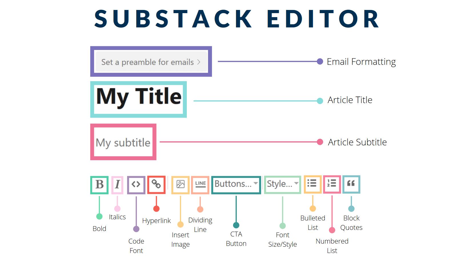 substack formatting, substack embed, substack faq, substack editor, substack newsletter, what is substack, substack review