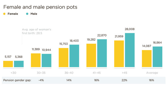 Pension gap graph