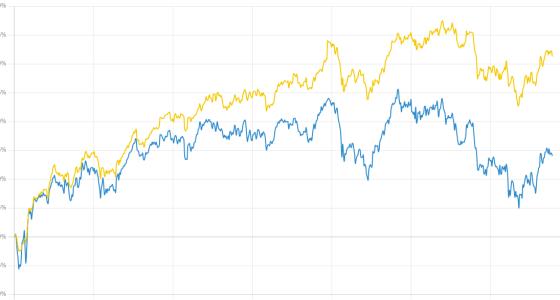 Dynamic charts