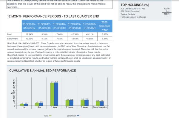 Historical fund performance