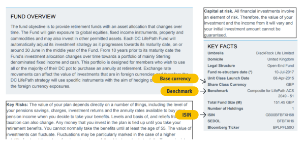 Key facts about the fund
