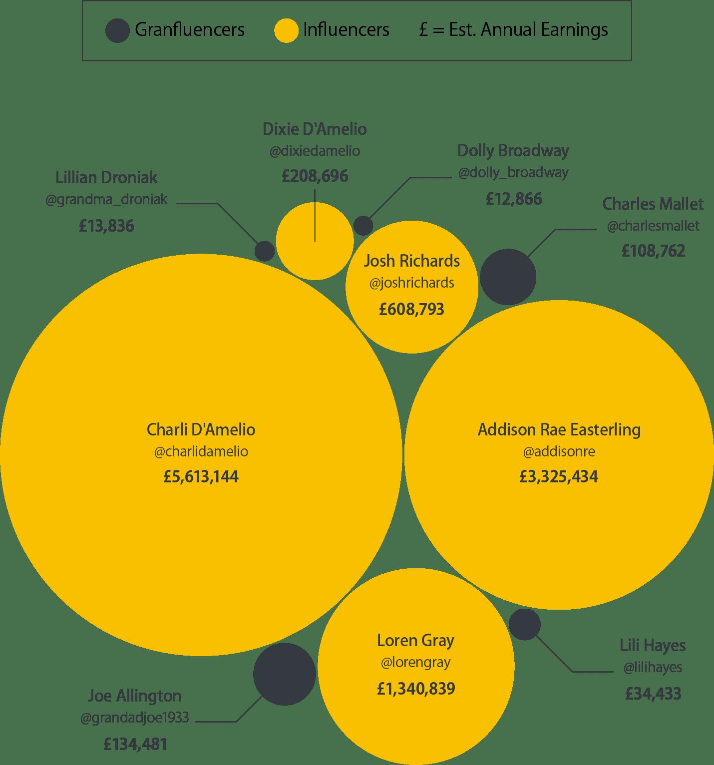 "Graphic that shows ""The five highest-earning TikTok influencers versus TikTok Granfluencers"