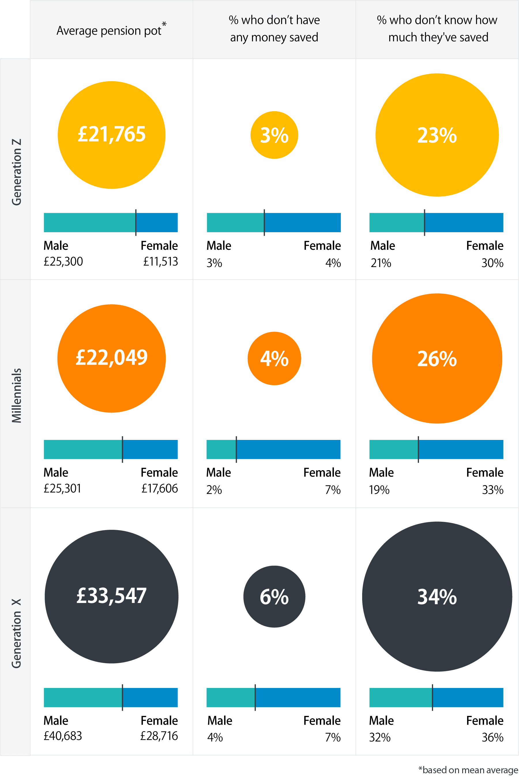 Graphic that shows the average pension pot size per generation