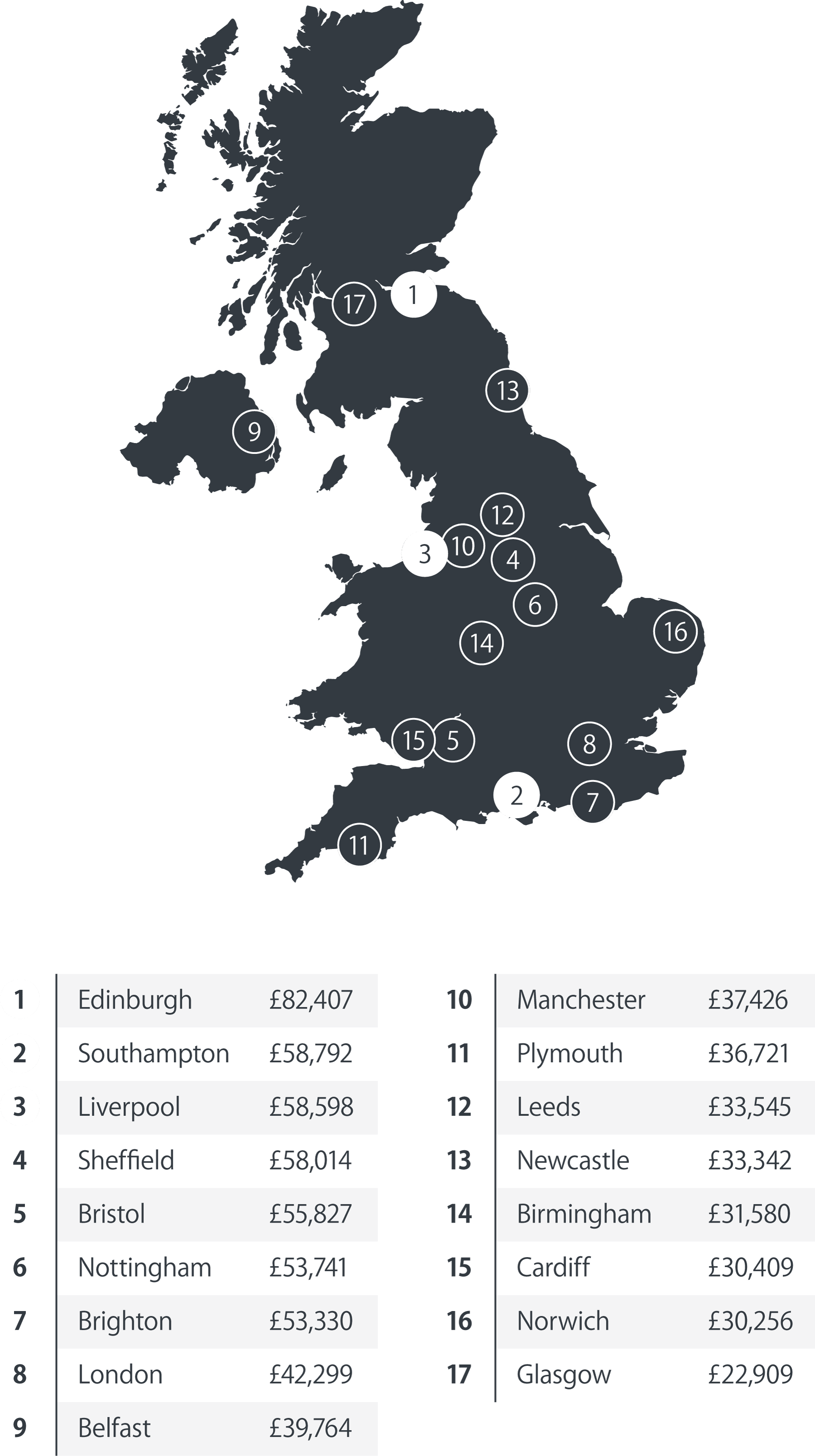 Graphic that shows the average pension savings pot sizes across the UK