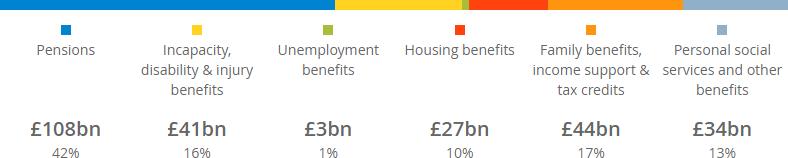 Government welfare spending