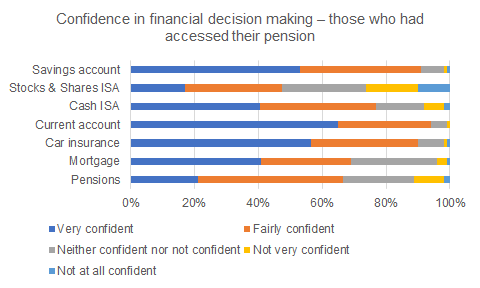 results from confidence in financial decision making research