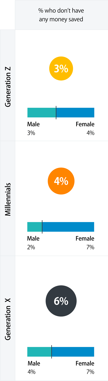 Graphic that shows the average pension pot size per generation