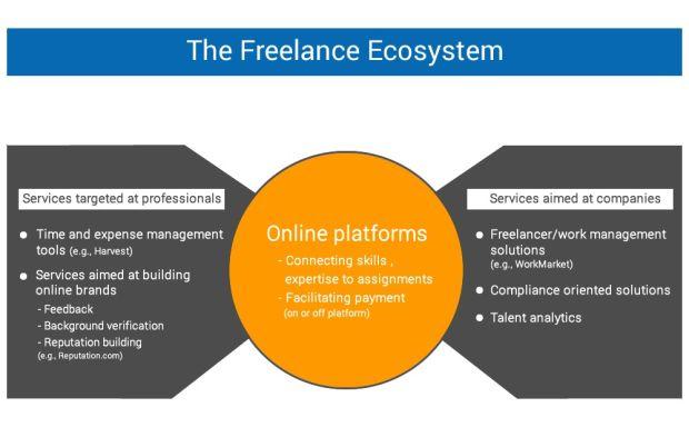 The Freelance Ecosystem
