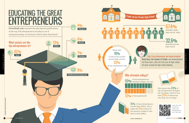 Educating the great enterpreneurs