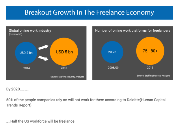 Breakout Growth In The Freelance Economy