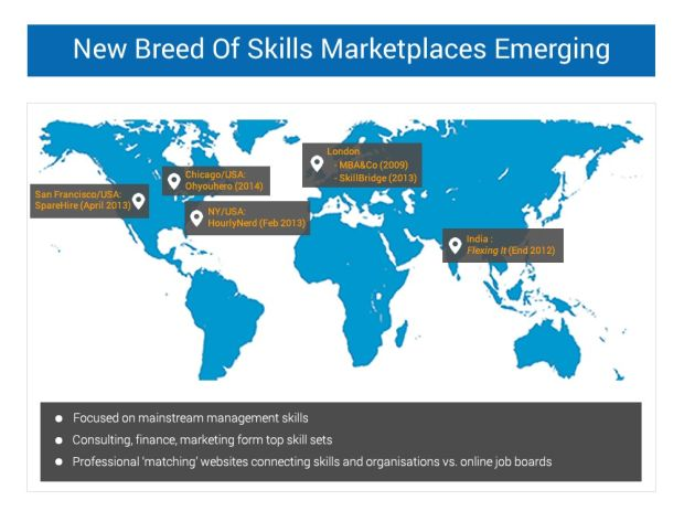 New Breed Of Skills Marketplaces Emerging