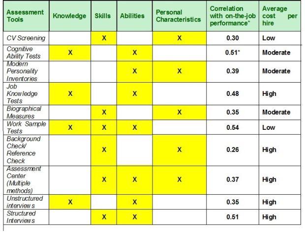 Competency based hiring framework