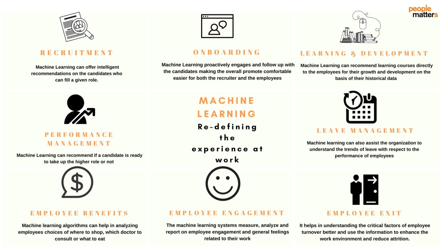 Article: Workplace 4 0 – Here's how machine learning is transforming