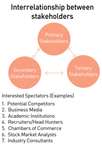 Interrelationship_between_stakeholders