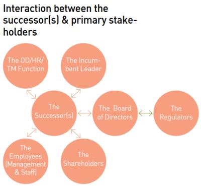 Interaction_Between_successor(s)_&_Primary_Stakeholders